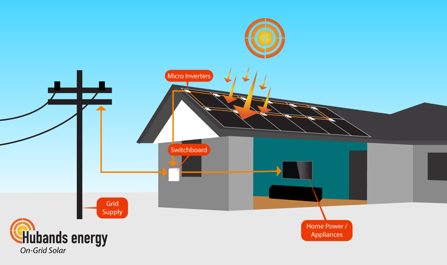 Types Of Solar Systems At Hubands Energy Panel System Wiring Diagram Offgrid Power On Grid